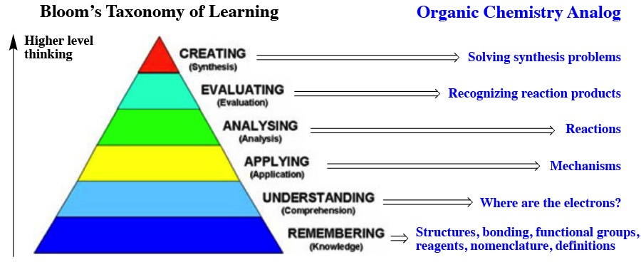 the highest level of thinking according Though most teachers aspire to make critical thinking a primary objective of their instruction, most also do not realize that, to develop as thinkers, students must pass through stages of development in critical thinking that is, most teachers are unaware of the levels of intellectual development.